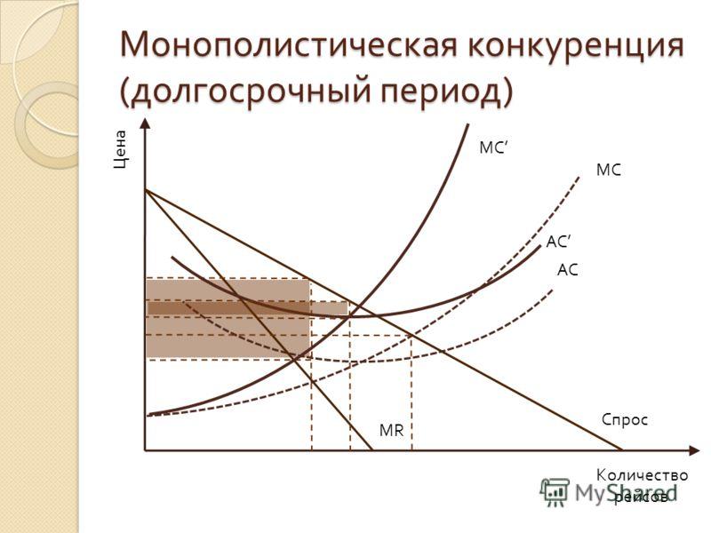 Монополистическая конкуренция ( долгосрочный период ) Цена Количество рейсов MC MR AC Спрос MC AC