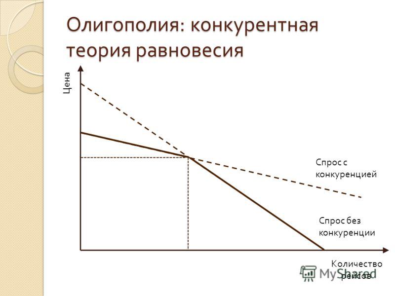 Олигополия : конкурентная теория равновесия Цена Количество рейсов Спрос без конкуренции Спрос с конкуренцией