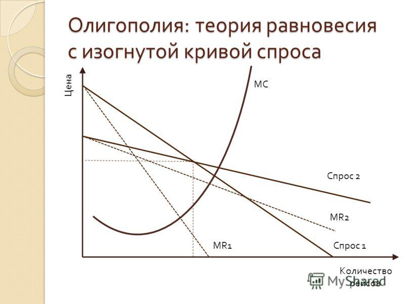 Олигополия : теория равновесия с изогнутой кривой спроса Цена Количество рейсов Спрос 1 Спрос 2 MR1 MR2 MC