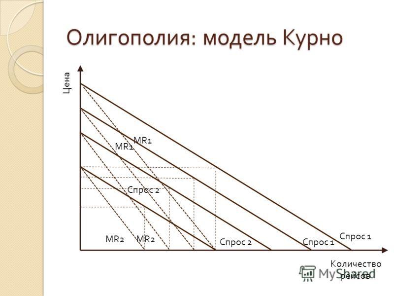 Олигополия : модель Курно Цена Количество рейсов Спрос 1 Спрос 2 MR1 MR2 Спрос 1 MR1 Спрос 2 MR2