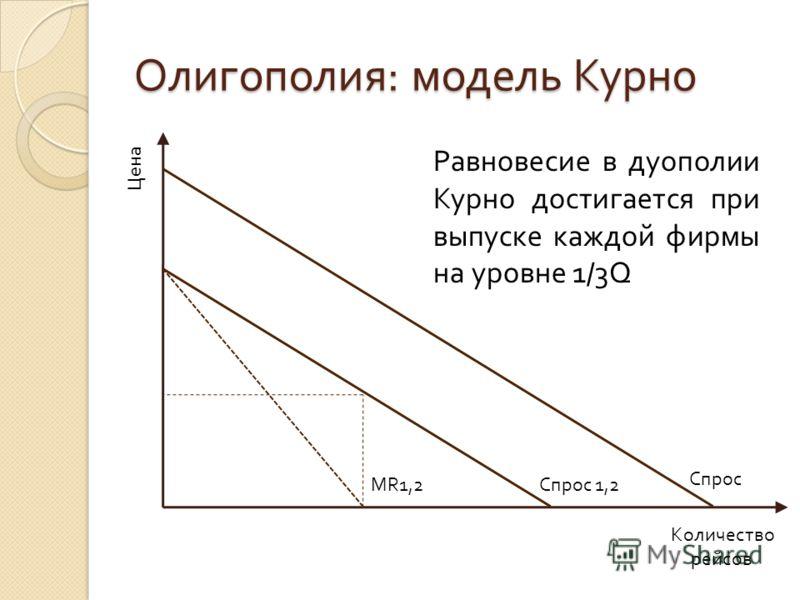 Олигополия : модель Курно Цена Количество рейсов Спрос Спрос 1,2 MR1,2 Равновесие в дуополии Курно достигается при выпуске каждой фирмы на уровне 1/3Q