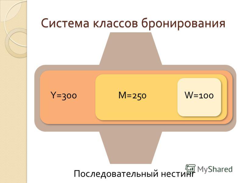 Система классов бронирования Y=300M=250W=100 Последовательный нестинг