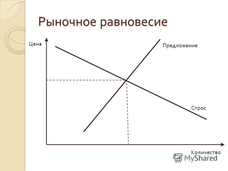Рыночное равновесие Цена Количество Спрос Предложение
