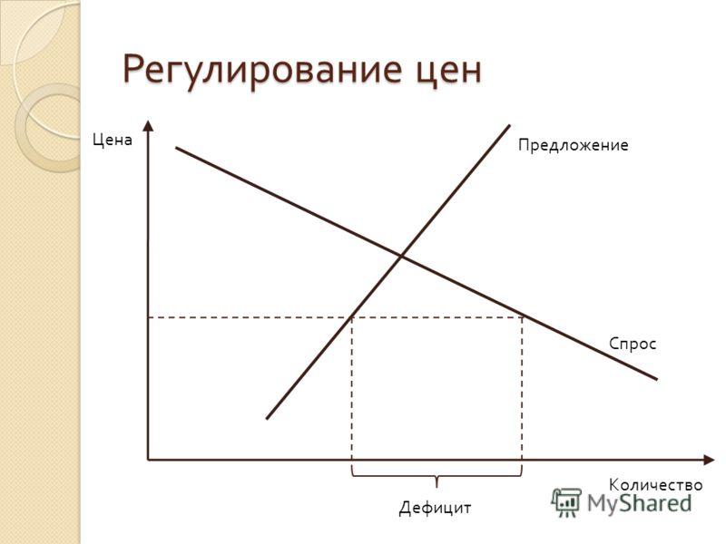Регулирование цен Цена Количество Спрос Предложение Дефицит