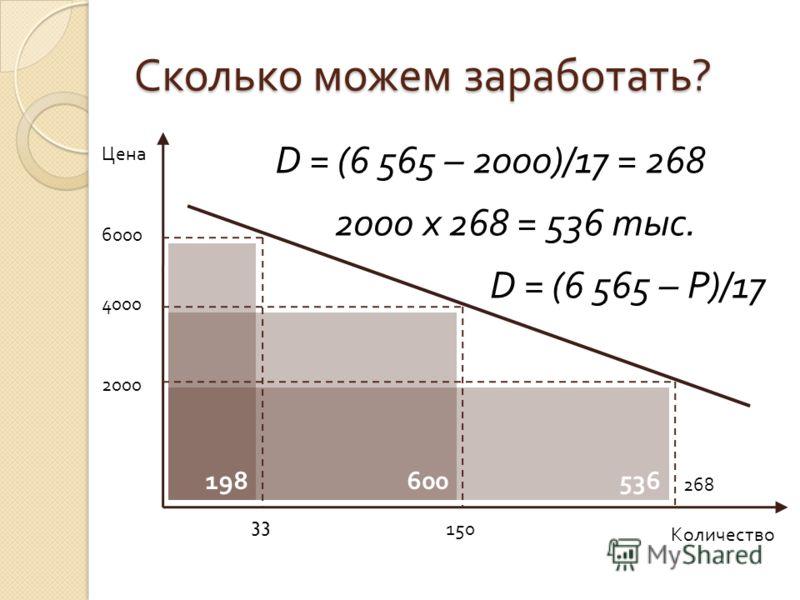 536 600 Сколько можем заработать ? Цена Количество 6000 D = (6 565 – 2000)/17 = 268 D = (6 565 – P)/17 33 198 2000 x 268 = 536 тыс. 4000 150 2000 268
