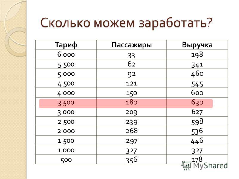Сколько можем заработать ? ТарифПассажирыВыручка 6 00033198 5 50062341 5 00092460 4 500121545 4 000150600 3 500180630 3 000209627 2 500239598 2 000268536 1 500297446 1 000327 500356178