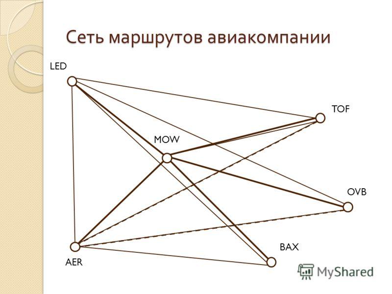 Сеть маршрутов авиакомпании MOW AER LED OVB BAX TOF