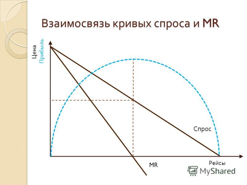 Взаимосвязь кривых спроса и MR Рейсы Цена MR Спрос Прибыль