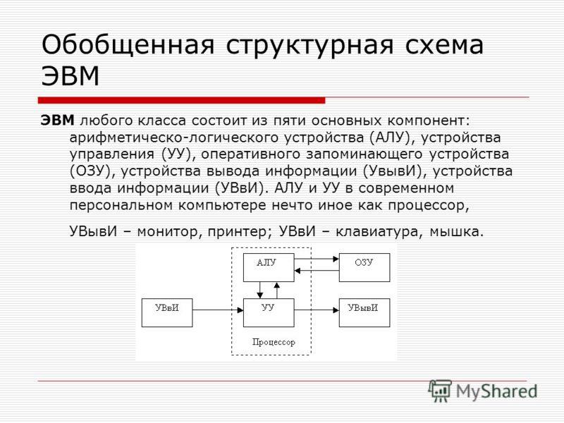Обобщенная структурная схема ЭВМ ЭВМ любого класса состоит из пяти основных компонент: арифметическо-логического устройства (АЛУ), устройства управления (УУ), оперативного запоминающего устройства (ОЗУ), устройства вывода информации (УвывИ), устройст