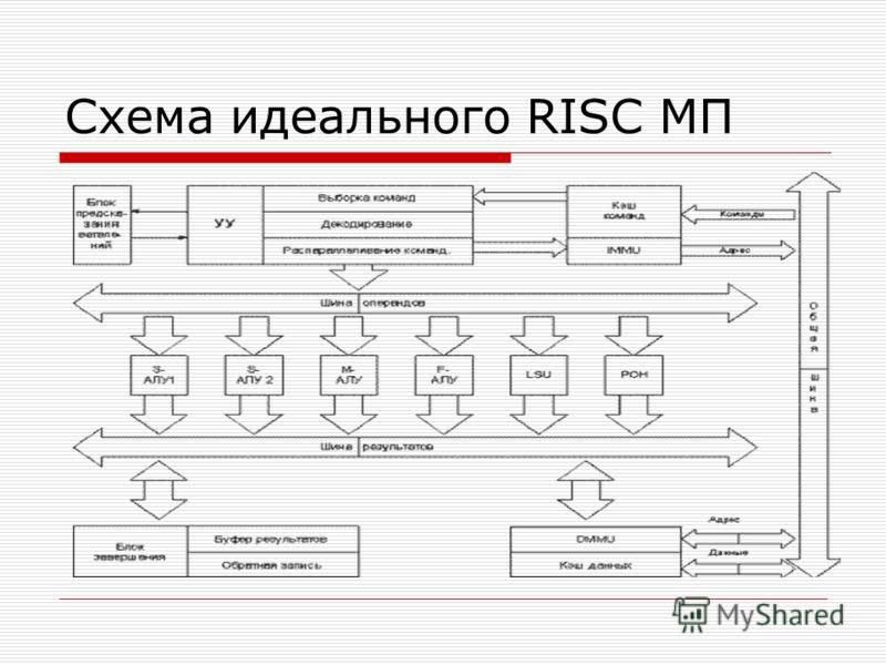 Схема идеального RISC МП