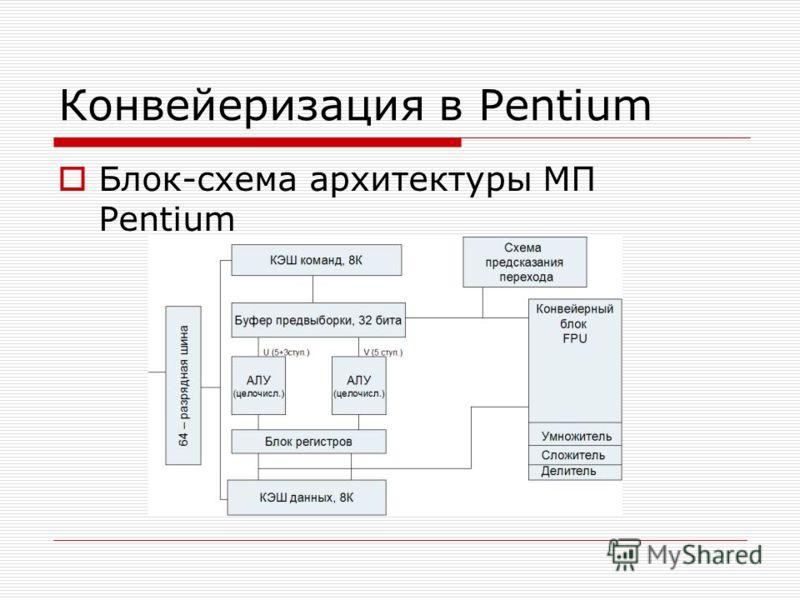 Конвейеризация в Pentium Блок-схема архитектуры МП Pentium