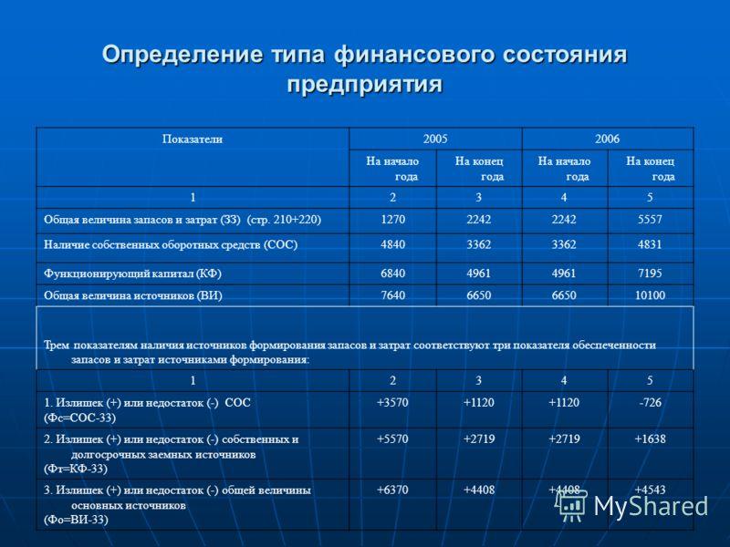Определение типа финансового состояния предприятия Показатели20052006 На начало года На конец года На начало года На конец года 12345 Общая величина запасов и затрат (ЗЗ) (стр. 210+220)12702242 5557 Наличие собственных оборотных средств (СОС)48403362