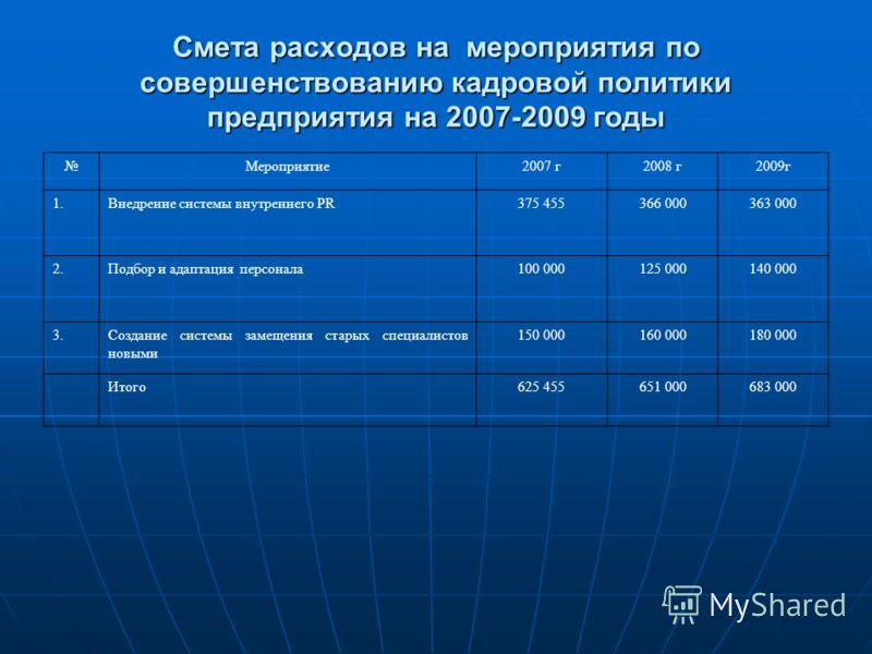 Смета расходов на мероприятия по совершенствованию кадровой политики предприятия на 2007-2009 годы Мероприятие2007 г2008 г2009г 1.Внедрение системы внутреннего PR375 455366 000363 000 2.Подбор и адаптация персонала100 000125 000140 000 3.Создание сис