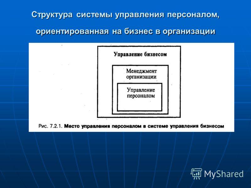 Структура системы управления персоналом, ориентированная на бизнес в организации