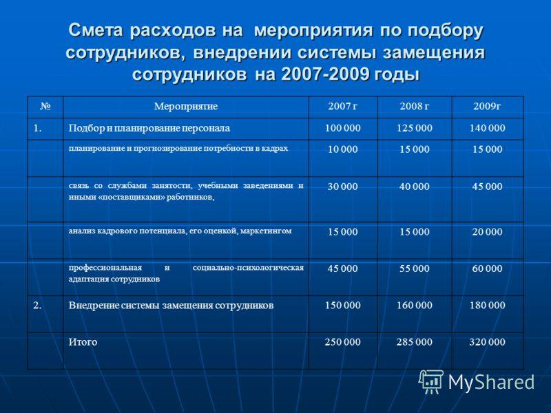 Смета расходов на мероприятия по подбору сотрудников, внедрении системы замещения сотрудников на 2007-2009 годы Мероприятие2007 г2008 г2009г 1.Подбор и планирование персонала100 000125 000140 000 планирование и прогнозирование потребности в кадрах 10