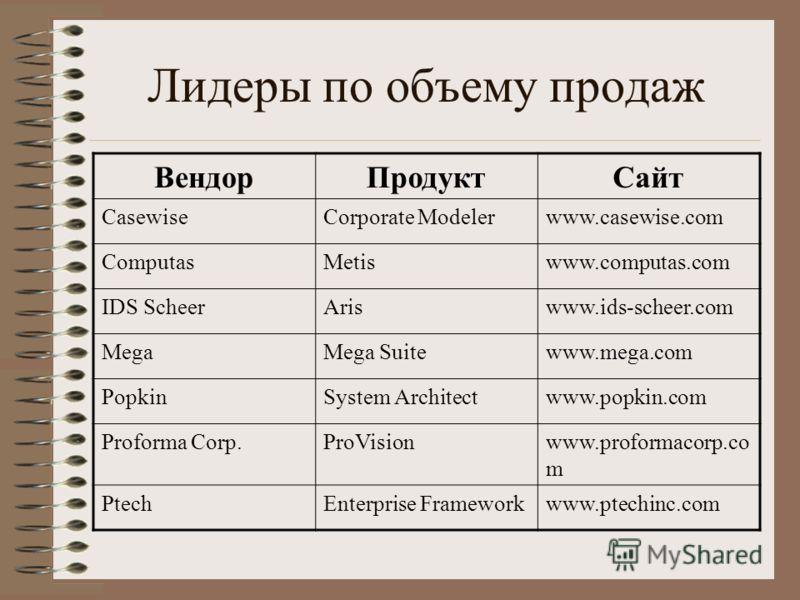 Лидеры по объему продаж ВендорПродуктСайт CasewiseCorporate Modelerwww.casewise.com ComputasMetiswww.computas.com IDS ScheerAriswww.ids-scheer.com MegaMega Suitewww.mega.com PopkinSystem Architectwww.popkin.com Proforma Corp.ProVisionwww.proformacorp