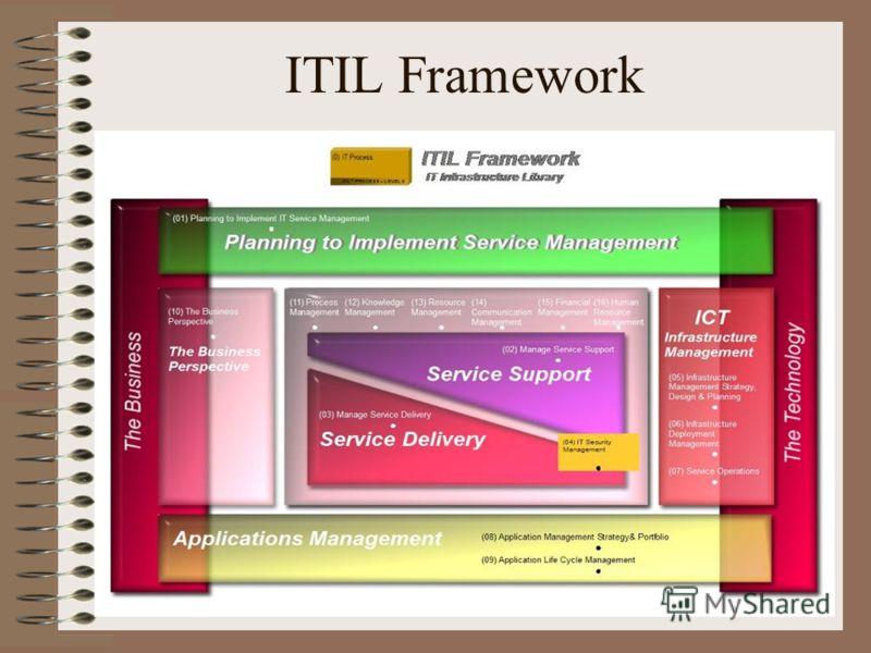 ITIL Framework