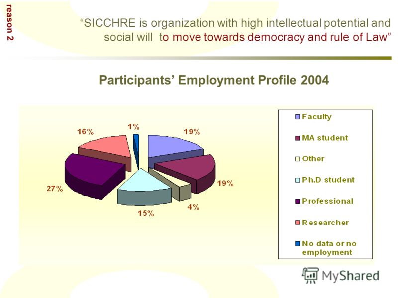 SICCHRE is organization with high intellectual potential and social will to move towards democracy and rule of Law Participants Employment Profile 2004 reason 2