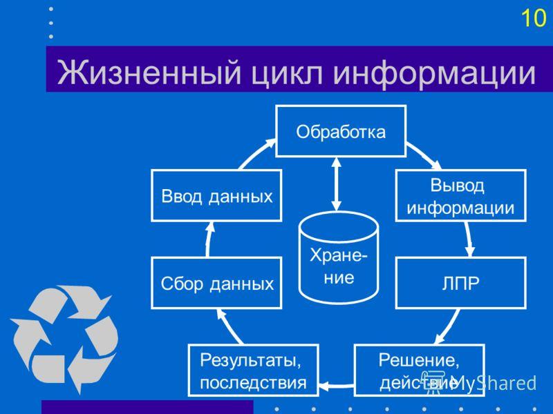9 Информационные ресурсы Информационные ресурсы – это организационно оформленная и систематизированная совокупность целенаправленных сведений, обеспечивающих взаимодействие между элементами организации, а также между организацией и внешней средой для