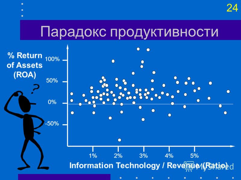 23 Затраты на обработку данных Стоимость и объем обработки данных Объем обработки Стоимость обработки Ручная система Малая компьютерная система Большая компьютерная система