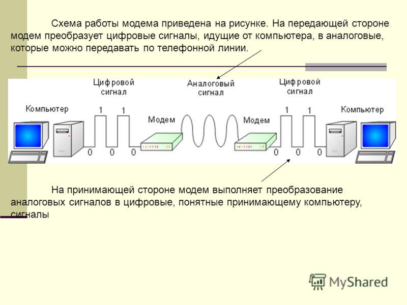 Схема работы модема приведена на рисунке. На передающей стороне модем преобразует цифровые сигналы, идущие от компьютера, в аналоговые, которые можно передавать по телефонной линии. На принимающей стороне модем выполняет преобразование аналоговых сиг