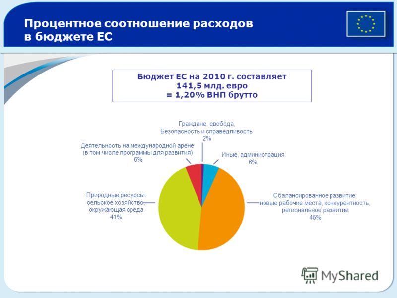 Процентное соотношение расходов в бюджете ЕС Бюджет ЕС на 2010 г. составляет 141,5 млд. евро = 1,20% ВНП брутто Граждане, свобода, Безопасность и справедливость 2% Иные, администрация 6% Сбалансированное развитие: новые рабочие места, конкурентность,