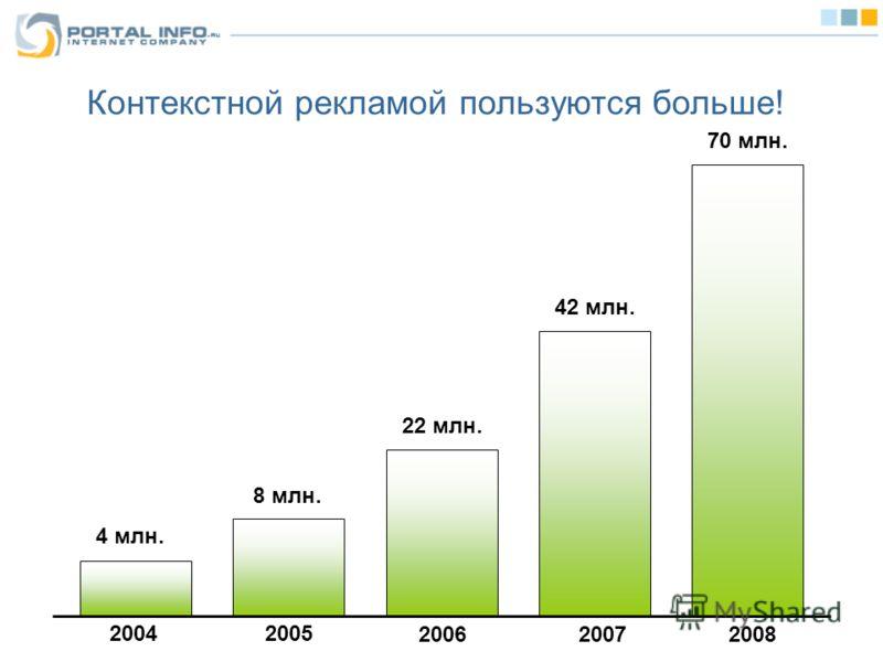Контекстной рекламой пользуются больше! 20042005 200620072008 4 млн. 8 млн. 22 млн. 42 млн. 70 млн.