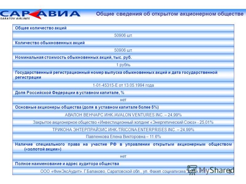 Общее количество акций 50906 шт. Количество обыкновенных акций 50906 шт. Номинальная стоимость обыкновенных акций, тыс. руб. 1 рубль Государственный регистрационный номер выпуска обыкновенных акций и дата государственной регистрации 1-01-45315-Е от 1