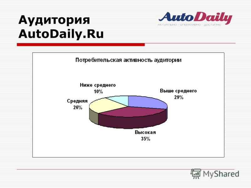 Аудитория AutoDaily.Ru