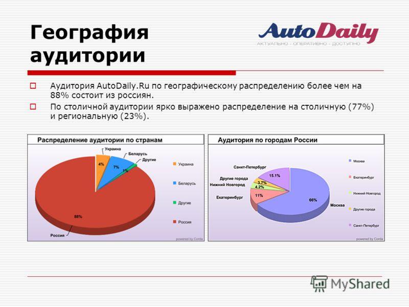 География аудитории Аудитория AutoDaily.Ru по географическому распределению более чем на 88% состоит из россиян. По столичной аудитории ярко выражено распределение на столичную (77%) и региональную (23%).