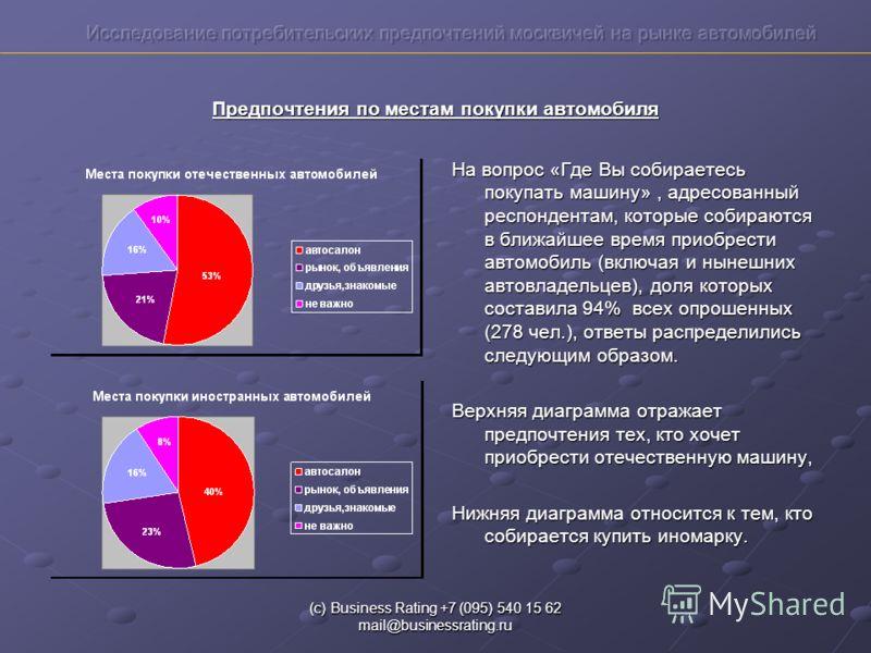 (с) Business Rating +7 (095) 540 15 62 mail@businessrating.ru Предпочтения по местам покупки автомобиля На вопрос «Где Вы собираетесь покупать машину», адресованный респондентам, которые собираются в ближайшее время приобрести автомобиль (включая и н