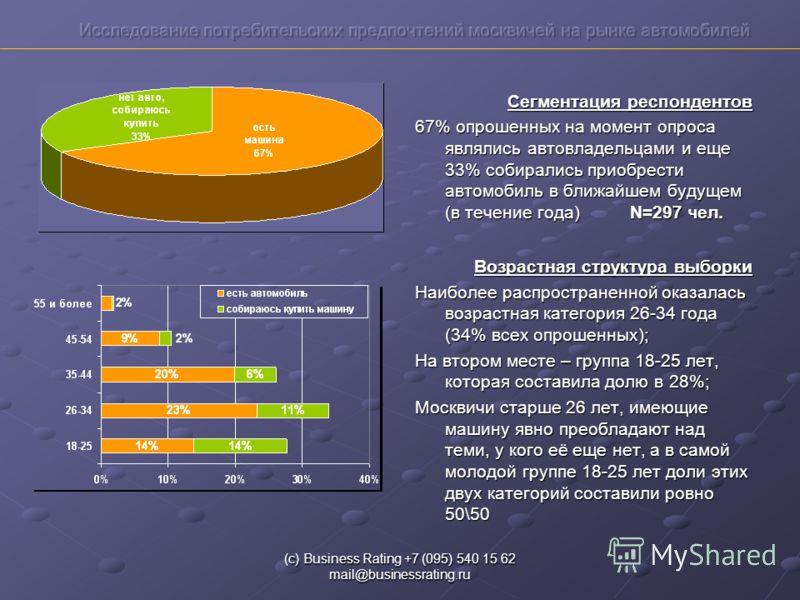(с) Business Rating +7 (095) 540 15 62 mail@businessrating.ru Сегментация респондентов 67% опрошенных на момент опроса являлись автовладельцами и еще 33% собирались приобрести автомобиль в ближайшем будущем (в течение года) N=297 чел. Возрастная стру