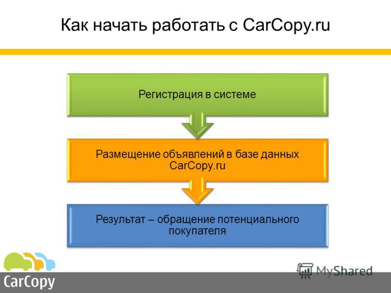 Результат – обращение потенциального покупателя Размещение объявлений в базе данных CarCopy.ru Регистрация в системе Как начать работать с CarCopy.ru