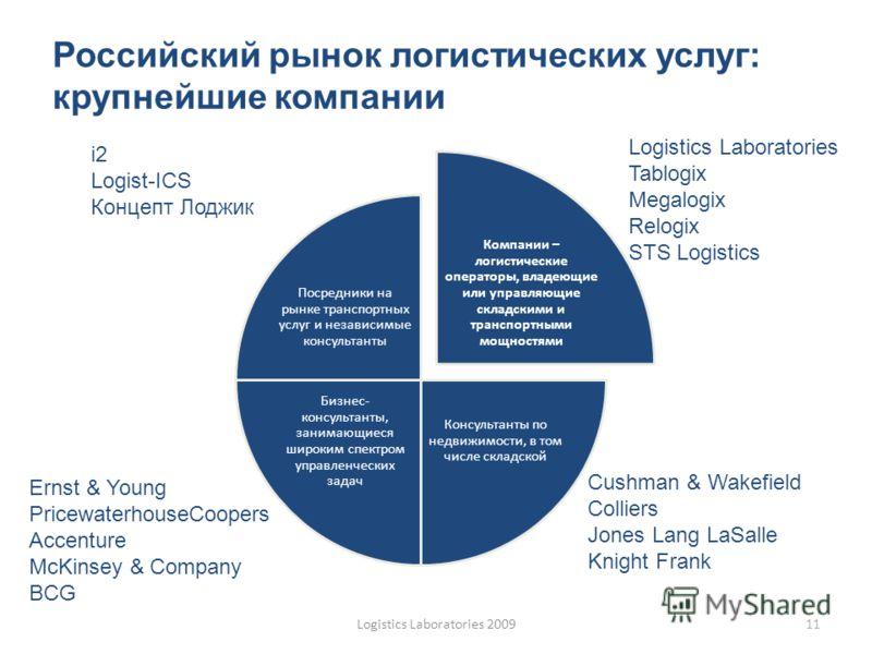 Российский рынок логистических услуг: крупнейшие компании Компании – логистические операторы, владеющие или управляющие складскими и транспортными мощностями Консультанты по недвижимости, в том числе складской Бизнес- консультанты, занимающиеся широк