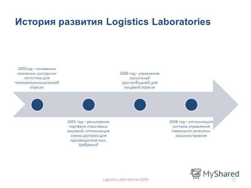 История развития Logistics Laboratories 2002год – основание компании, аутсорсинг логистики для телекоммуникационной отрасли 2005 год – расширение портфеля отраслевых решений, оптимизация схемы доставки для производителя мин. Удобрений 2006 год - упра