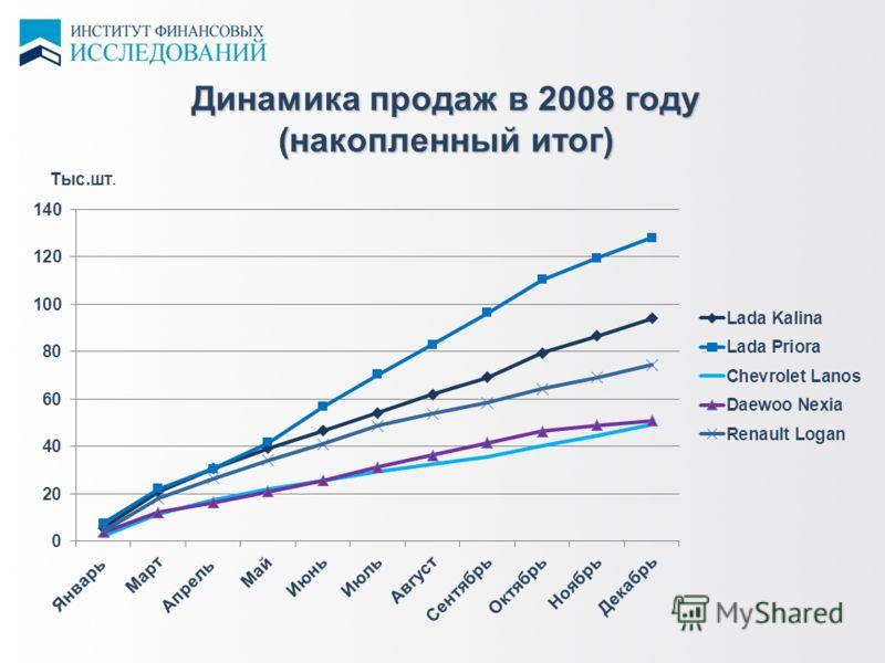 Динамика продаж в 2008 году (накопленный итог)