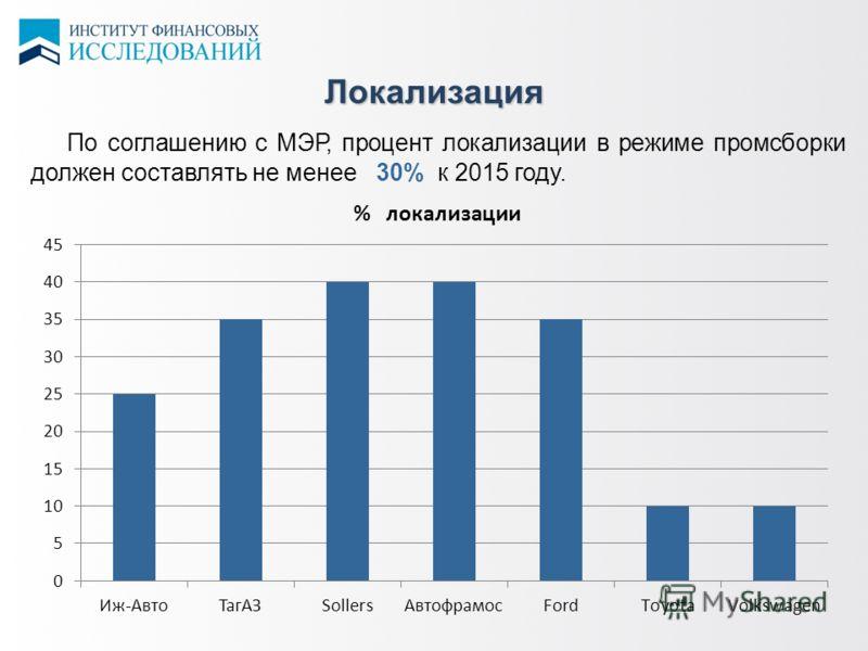 Локализация в По соглашению с МЭР, процент локализации в режиме промсборки должен составлять не менее 30% к 2015 году.