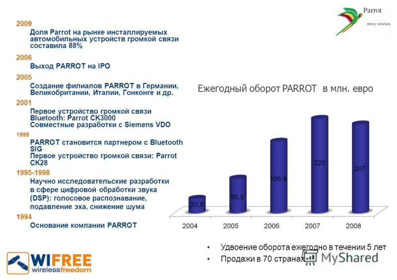 2009 Доля Parrot на рынке инсталлируемых автомобильных устройств громкой связи составила 88% 2006 Выход PARROT на IPO 2005 Создание филиалов PARROT в Германии, Великобритании, Италии, Гонконге и др. 2001 Первое устройство громкой связи Bluetooth: Par