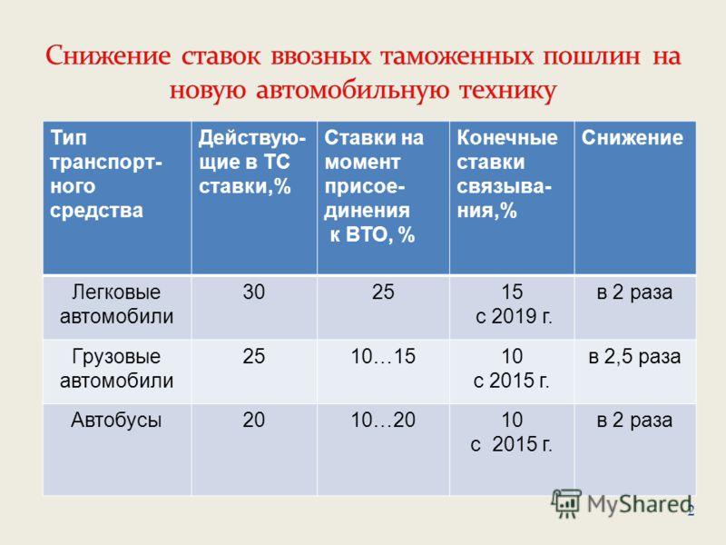 Тип транспорт- ного средства Действую- щие в ТС ставки,% Ставки на момент присое- динения к ВТО, % Конечные ставки связыва- ния,% Снижение Легковые автомобили 302515 с 2019 г. в 2 раза Грузовые автомобили 2510…1510 с 2015 г. в 2,5 раза Автобусы2010…2