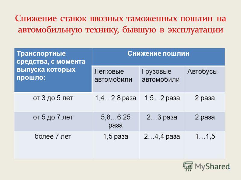 Транспортные средства, с момента выпуска которых прошло: Снижение пошлин Легковые автомобили Грузовые автомобили Автобусы от 3 до 5 лет1,4…2,8 раза1,5…2 раза2 раза от 5 до 7 лет5,8…6,25 раза 2…3 раза2 раза более 7 лет1,5 раза2…4,4 раза1…1,5 3