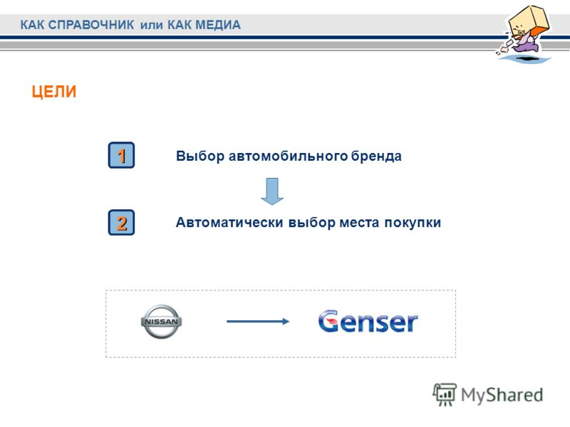 Автоматически выбор места покупки Выбор автомобильного бренда КАК СПРАВОЧНИК или КАК МЕДИА 1 1 2 2 ЦЕЛИ