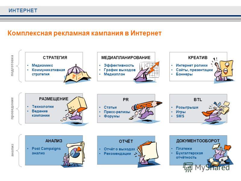 Комплексная рекламная кампания в Интернет ИНТЕРНЕТ СТРАТЕГИЯ Медиамикс Коммуникативная стратегия МЕДИАПЛАНИРОВАНИЕ Эффективность График выходов Медиаплан КРЕАТИВ Интернет ролики Сайты, презентации Баннеры РАЗМЕЩЕНИЕ Технологии Ведение кампании PR Ста