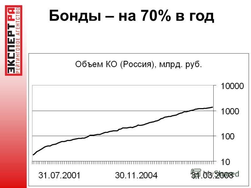 Бонды – на 70% в год