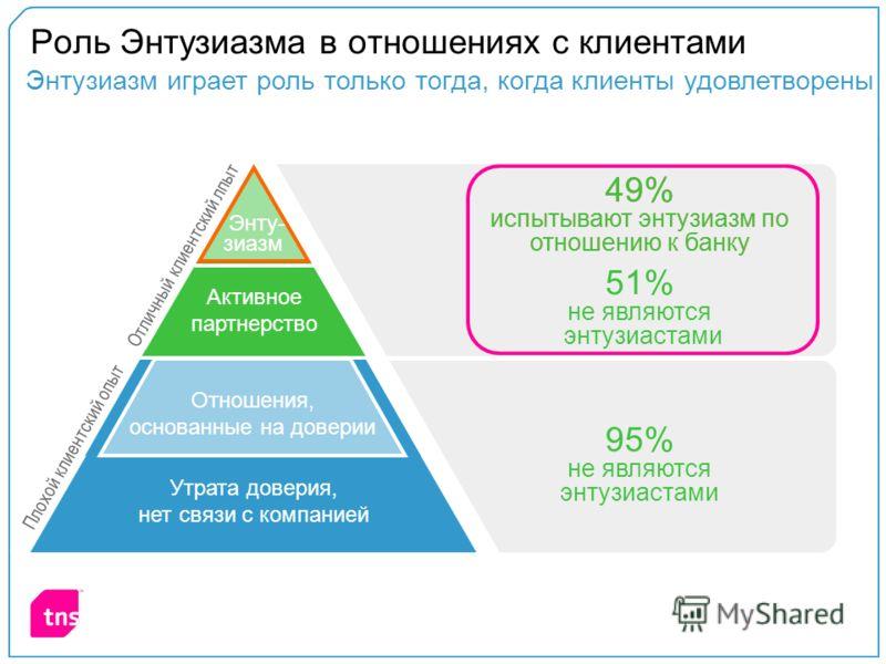 95% не являются энтузиастами Энтузиазм играет роль только тогда, когда клиенты удовлетворены 49% испытывают энтузиазм по отношению к банку Роль Энтузиазма в отношениях с клиентами Плохой клиентский опыт Отличный клиентский лпыт Отношения, основанные