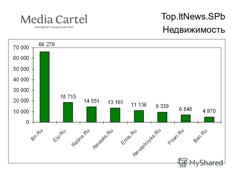 Top.ItNews.SPb Недвижимость