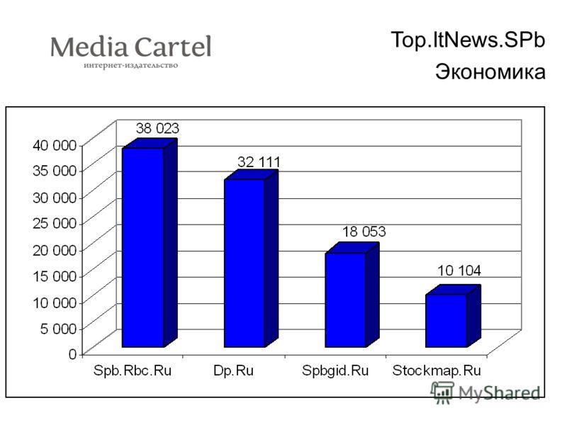 Top.ItNews.SPb Экономика