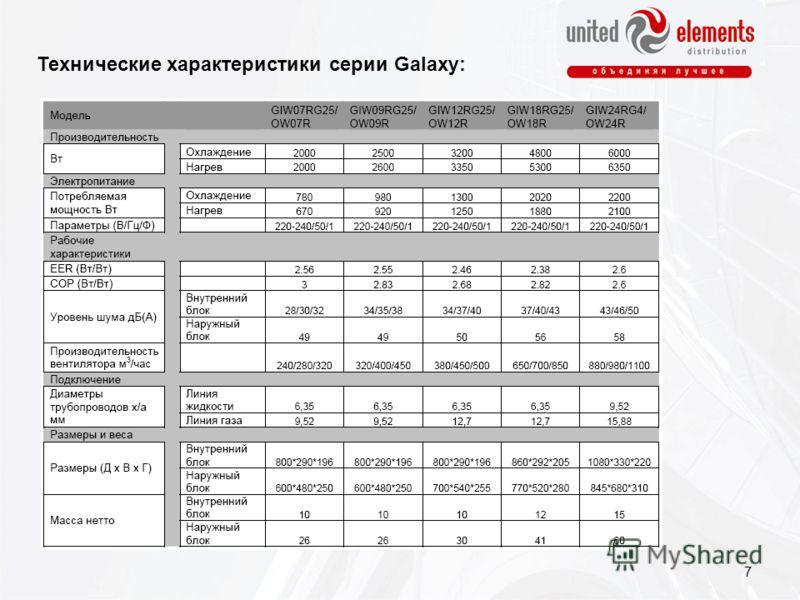Технические характеристики серии Galaxy: 7