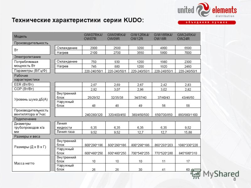 Технические характеристики серии KUDO: 8
