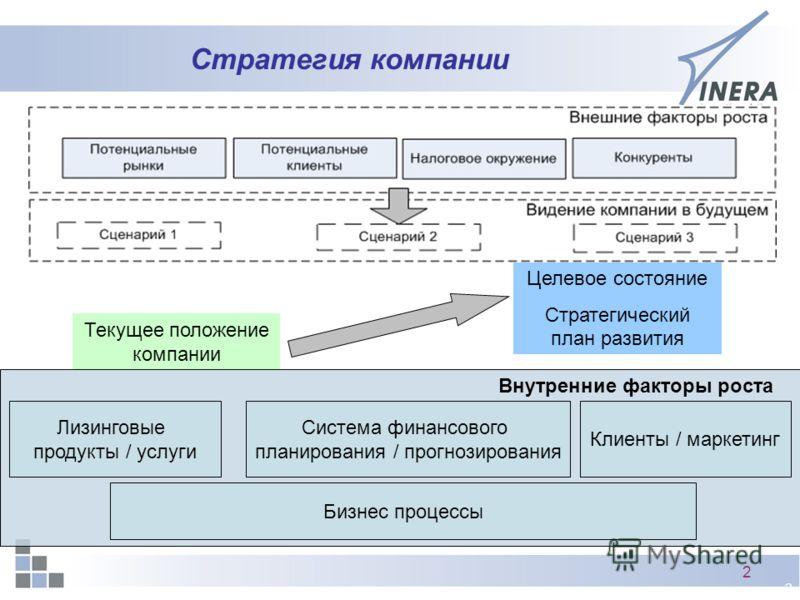 2 2 Стратегия компании Внутренние факторы роста Текущее положение компании Целевое состояние Стратегический план развития Лизинговые продукты / услуги Система финансового планирования / прогнозирования Клиенты / маркетинг Бизнес процессы