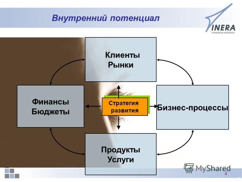 4 4 Внутренний потенциал Финансы Бюджеты Продукты Услуги Бизнес-процессы Клиенты Рынки Стратегия развития Стратегия развития